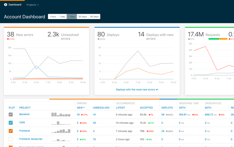 Airbrake's Account Dashboard